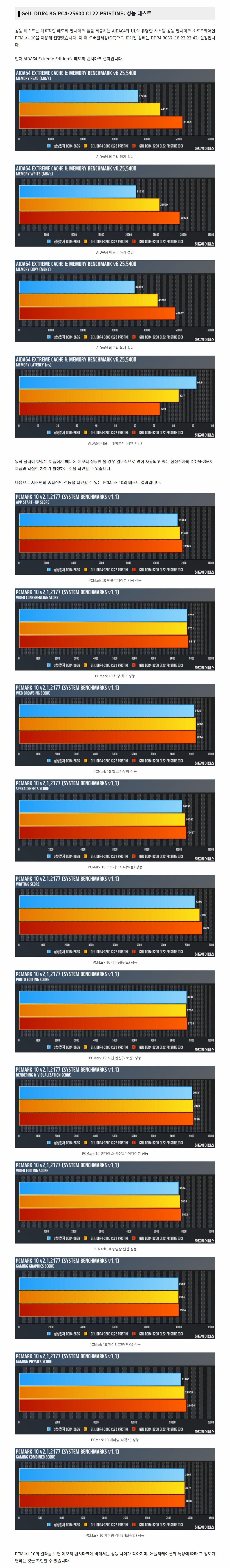 GeIL DDR4 8G PC4-25600 CL22 PRISTINE 리뷰 - 004.jpg