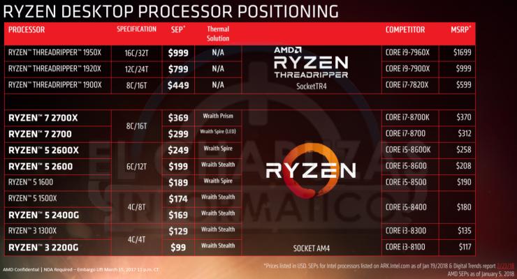 AMD-Ryzen-2000-Precios-740x400.png