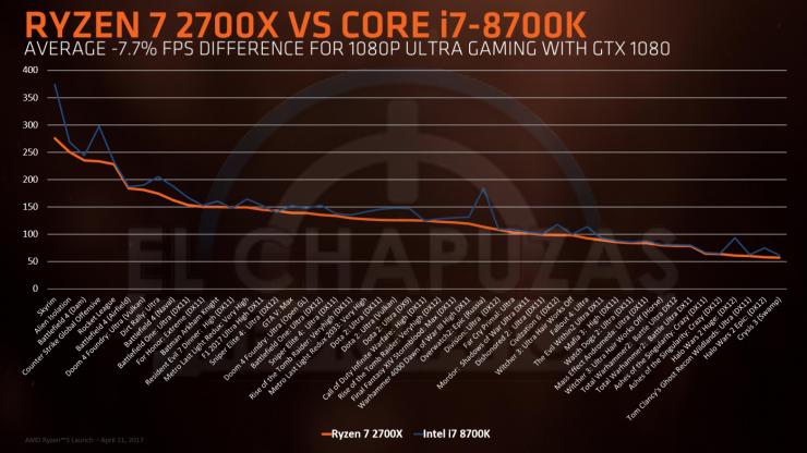 Ryzen-7-2700x-vs-Core-i7-8700K-740x416.png