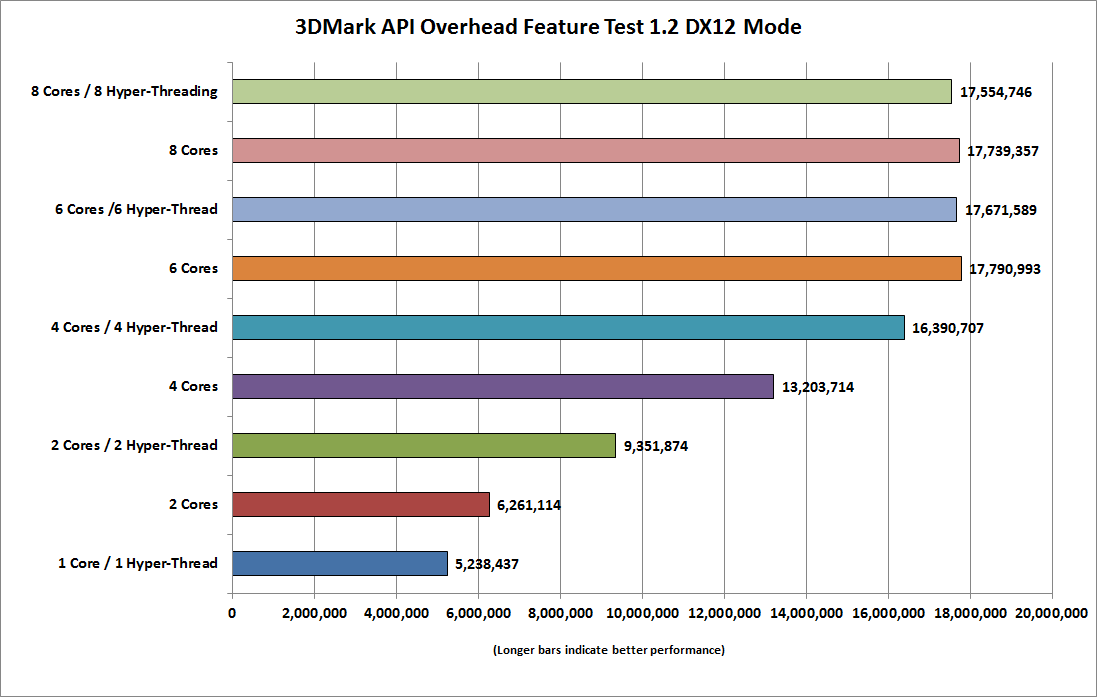 dx12_cpu_3dmark_api_overhead_feature_test_dx12-100647719-orig.png