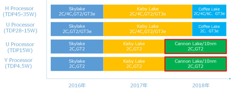 Intel-Coffee-Lake-Roadmap-768x308.jpg