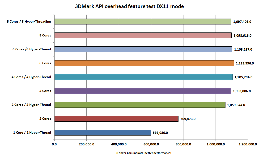 dx12_cpu_3dmark_api_overhead_feature_test_dx11-100647720-orig.png