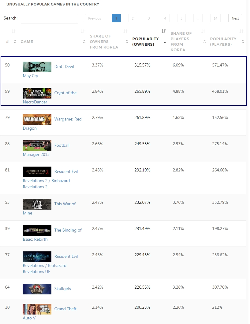 'Korea - Country Stats - SteamSpy - All the data and stats about Steam games' - steamspy_com_country_KR - 295.jpg