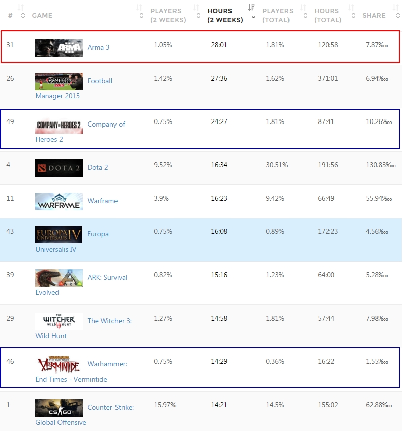 'Korea - Country Stats - SteamSpy - All the data and stats about Steam games' - steamspy_com_country_KR - 293.jpg