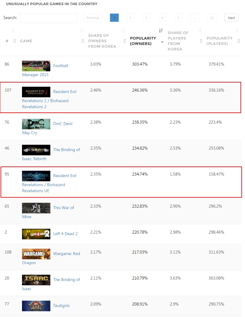 'Korea - Country Stats - SteamSpy - All the data and stats about Steam games' - steamspy_com_country_KR - 215.jpg