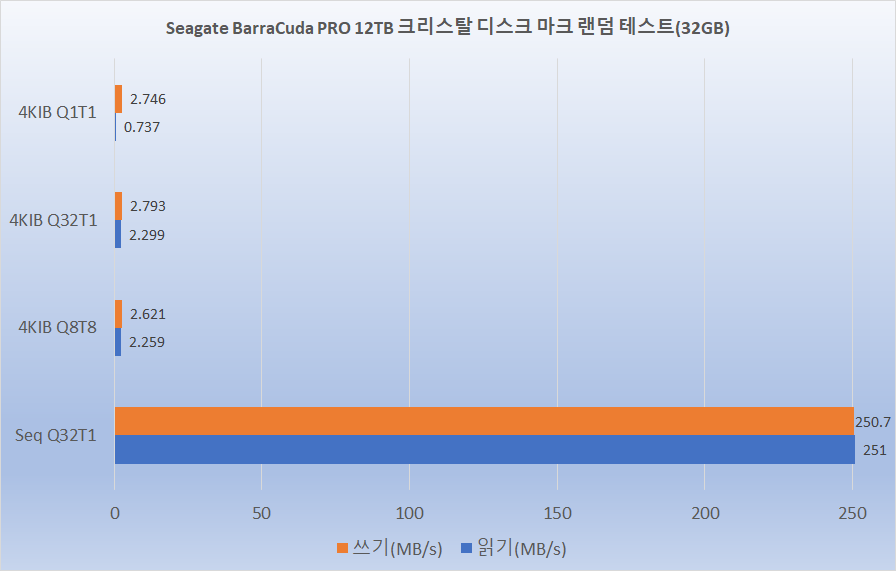 CDM 차트 2.png